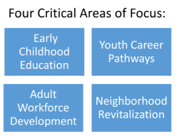 Critical Areas of Focus for the Commission for Poverty Reduction